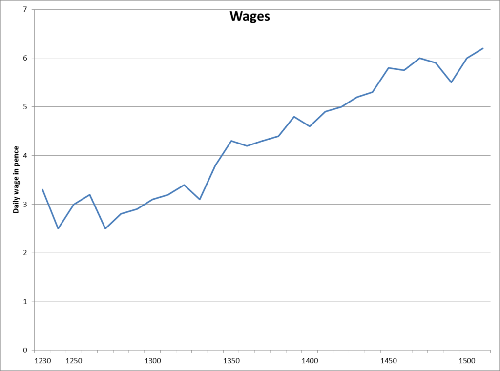labourers-real-wages