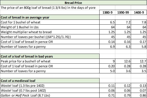 bread-price