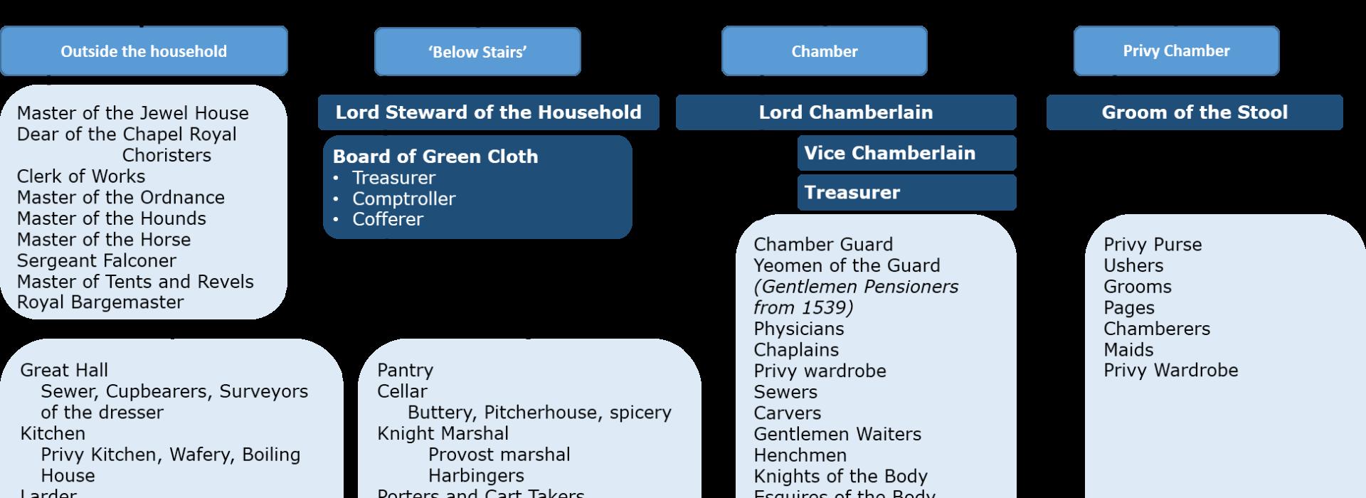 early-tudor-court
