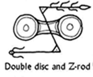 Disk and Z rod