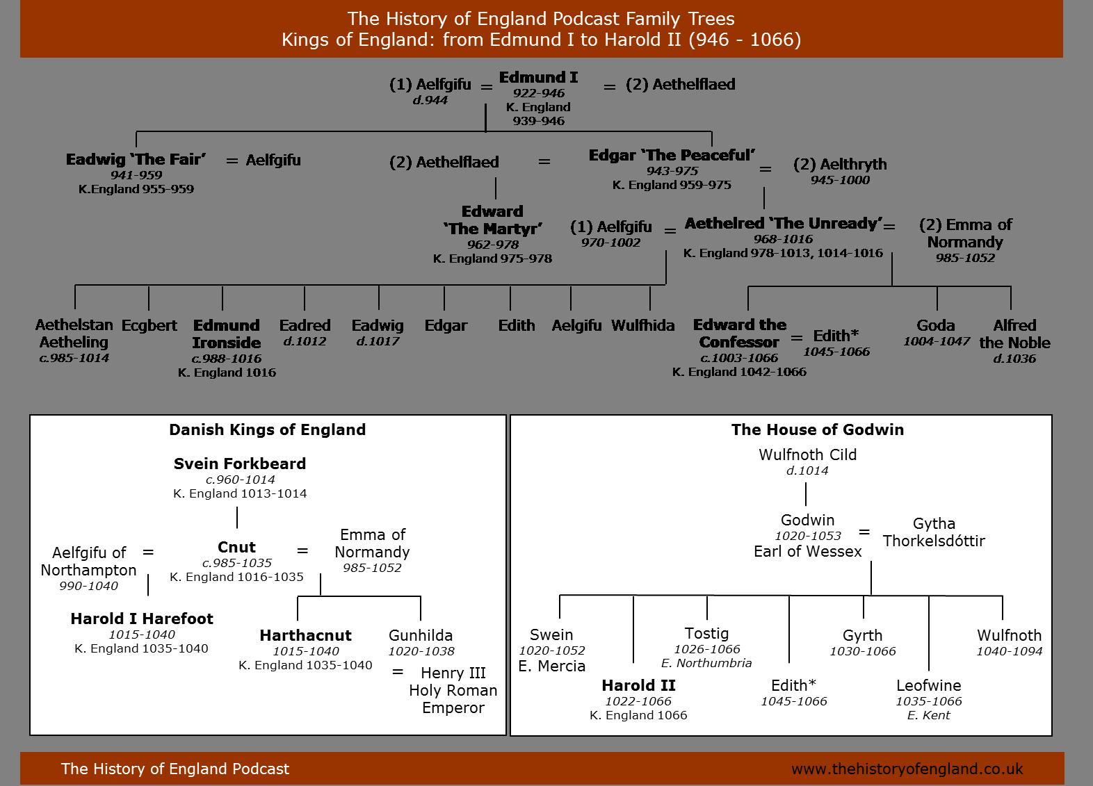 Edmun I to Harold II 946-1066