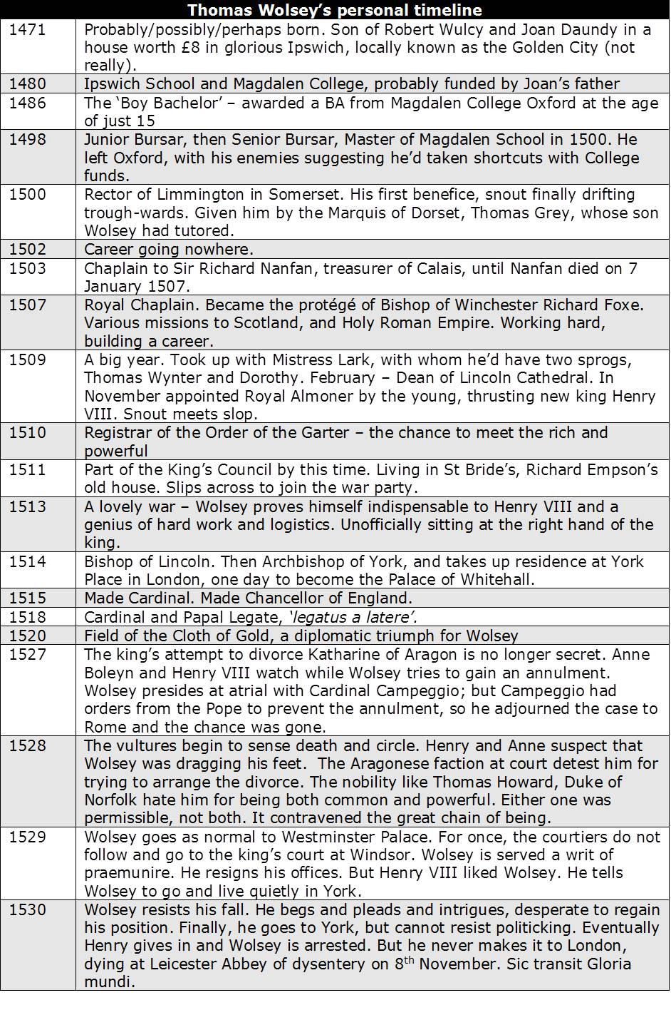 Wolsey Timeline