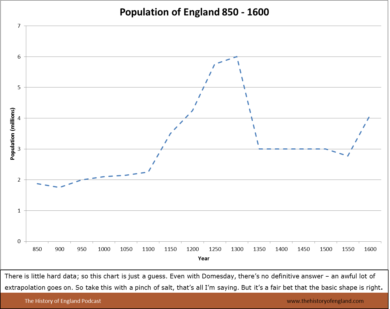 English population 850-1600