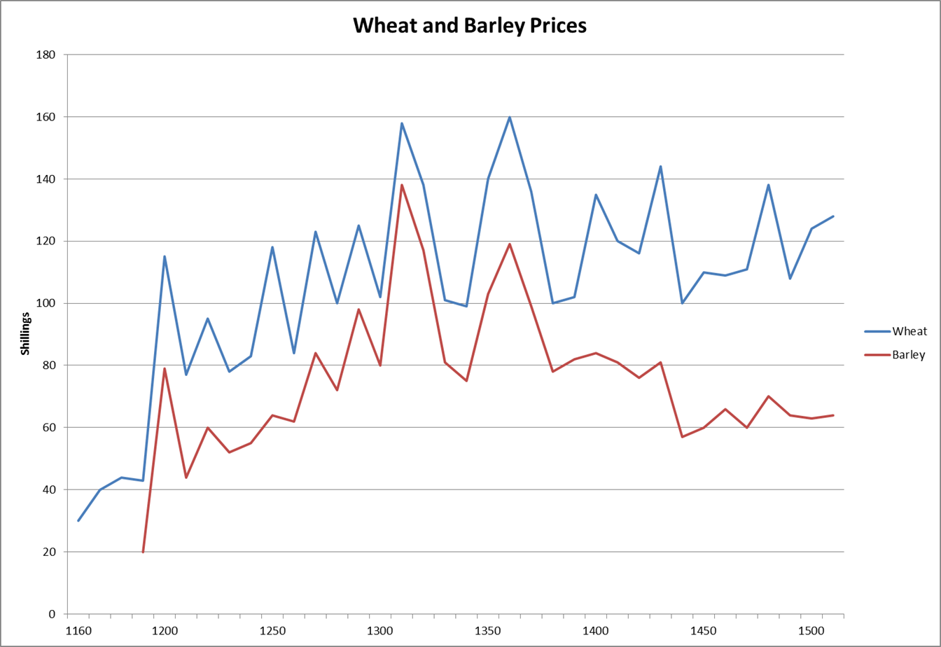 Grain prices 1150-1500