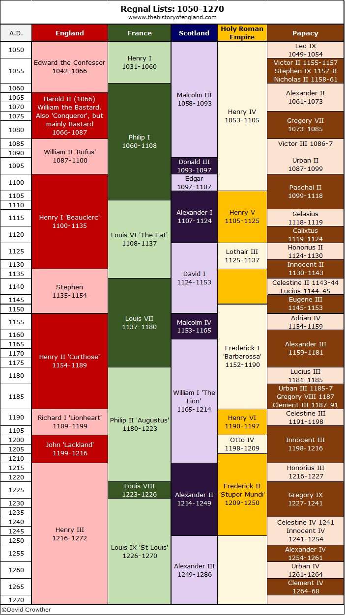 Regnal Lists 1050-1270